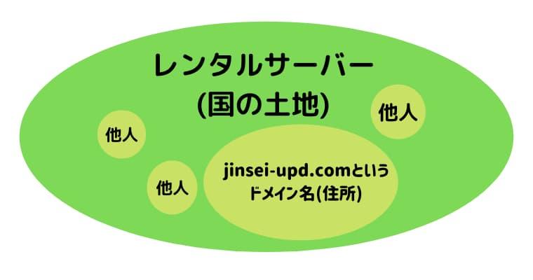 レンタルサーバーとドメインの関係図